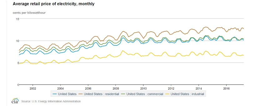EIA Average Retail Electricity Prices Through 2016