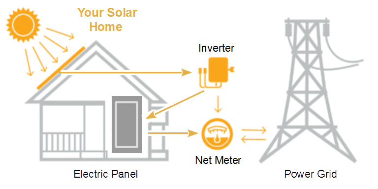 Residential Solar Energy Diagram