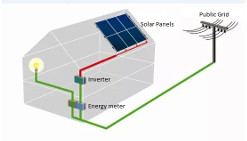 Solar Energy System Design