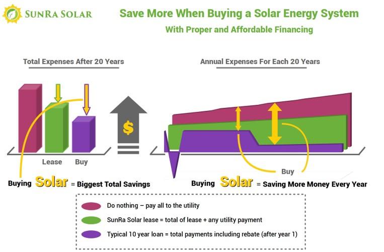 Benefits of Buying Solar Energy
